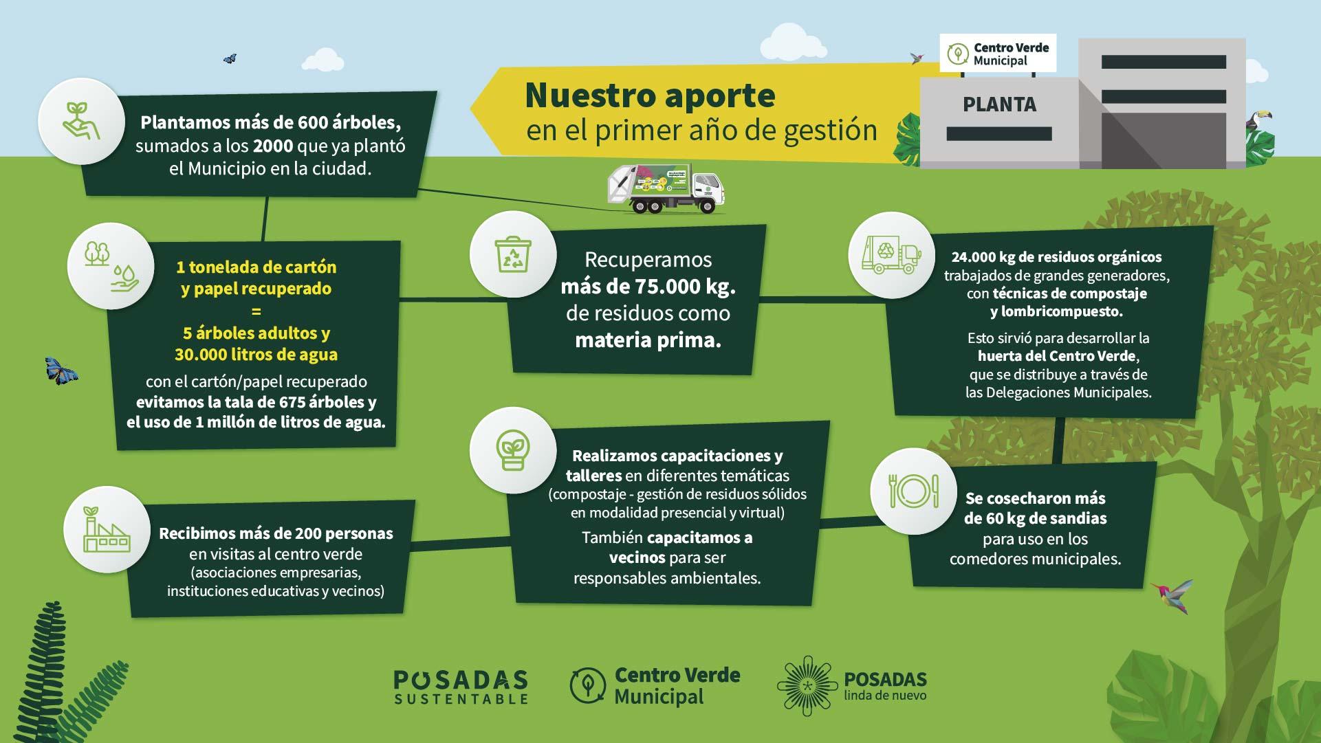 El Centro Verde generó un ambiente más saludable